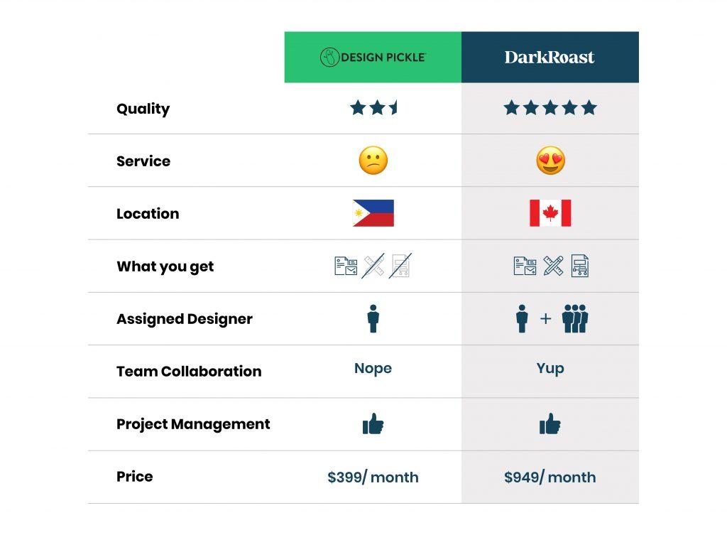 design pickle comparison