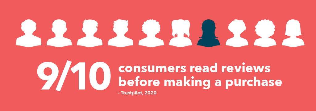 Consumer Review Infographic